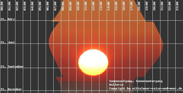 Sonnenaufgang Sonnenuntergang Palma De Mallorca Mallorca
