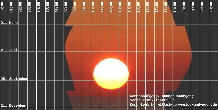 Sonnenaufgang Sonnenuntergang Tabelle